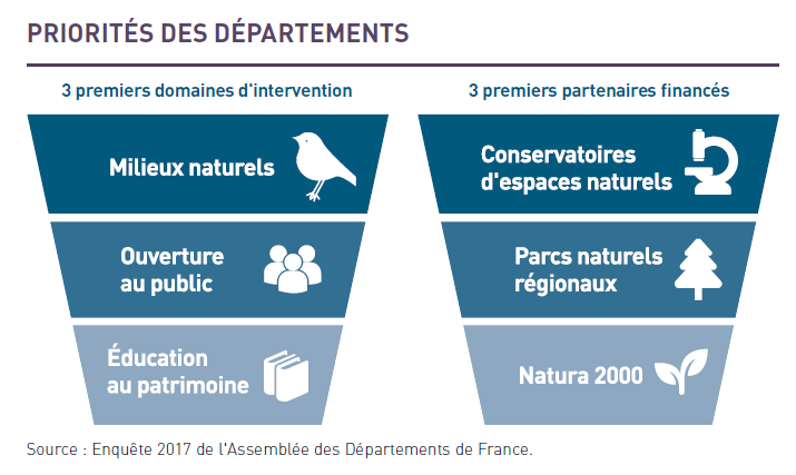 Source : Enquête 2017 de l'Assemblée des Départements de France